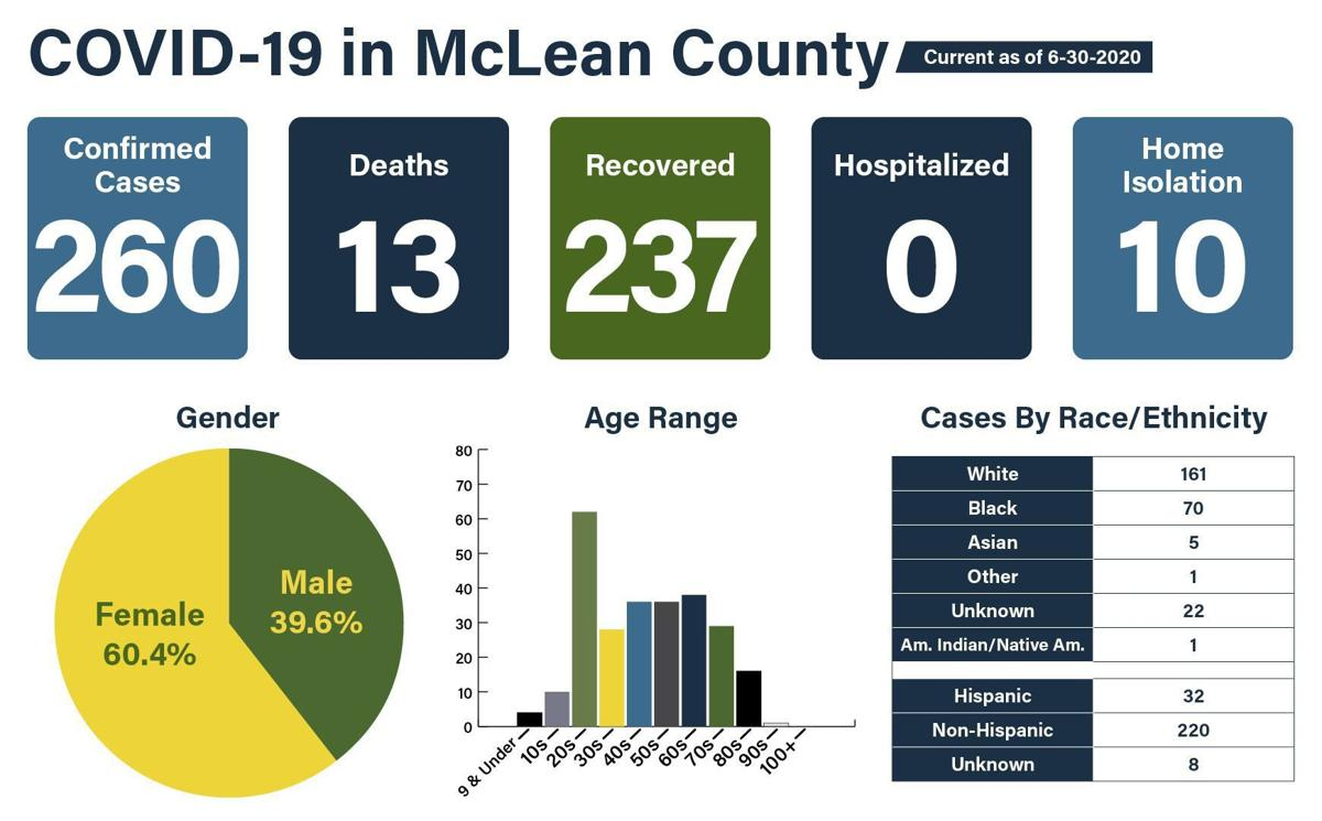 McLean County COVID cases June 30