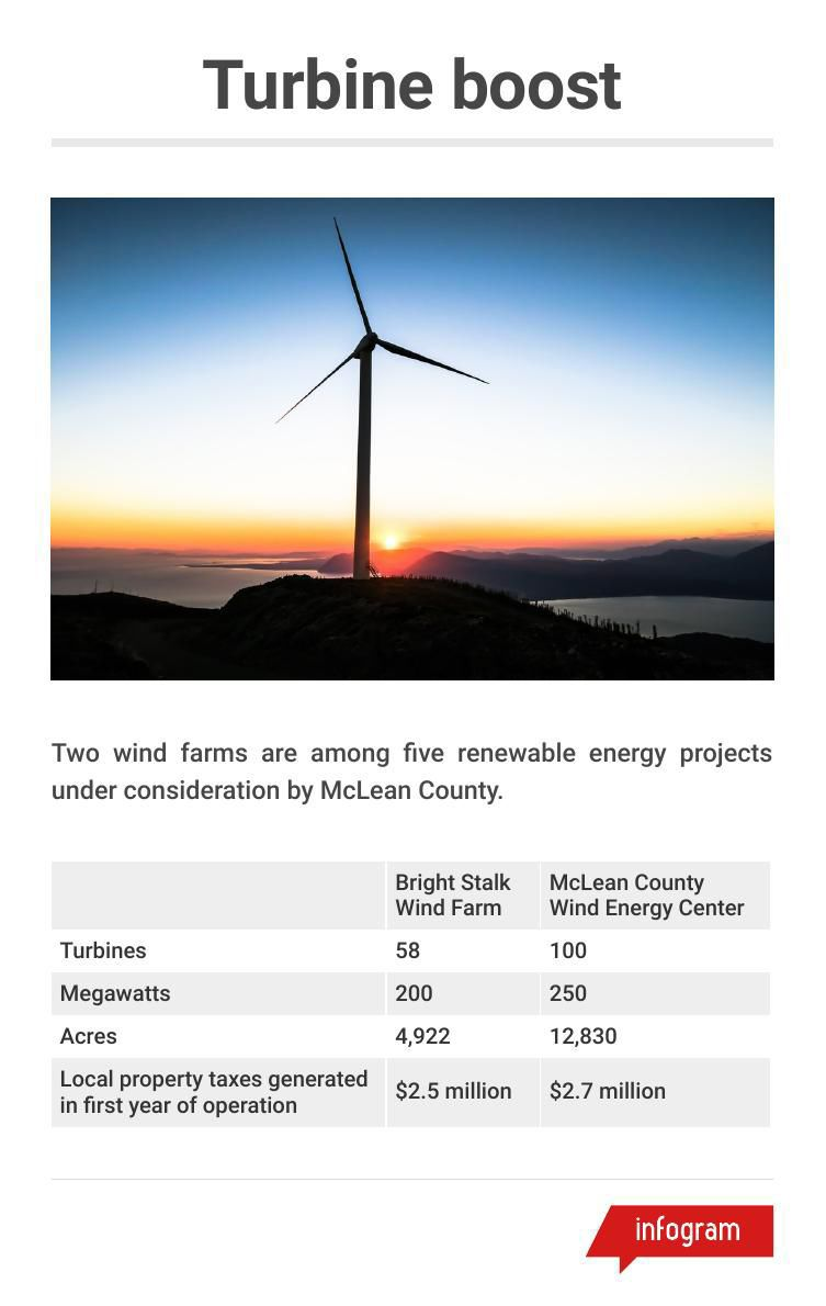 Wind farms by the numbers