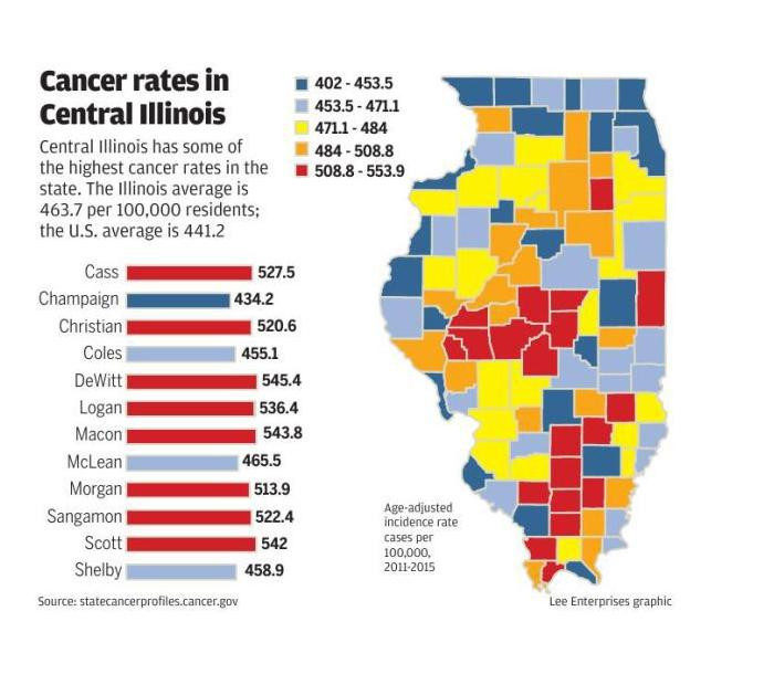 Cancer in Central Illinois