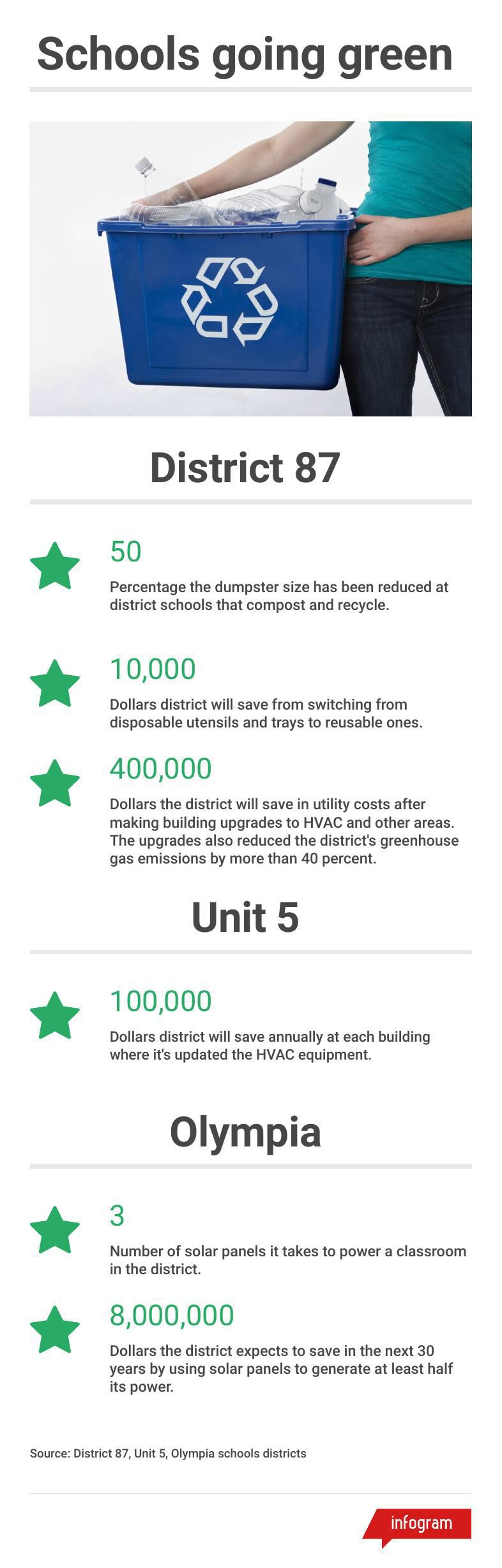 Graphic: Schools go green