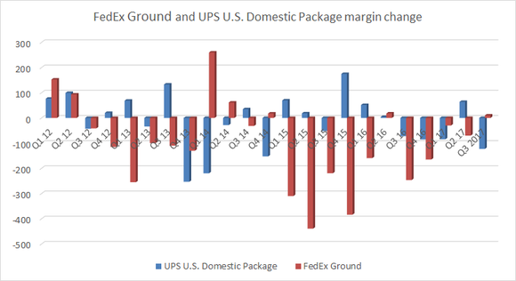 current status of fedex and ups in terms of revenue profitability parcels delivered and other measur Which of the following statements about marketing is true b) abandoning current product which of the following terms can be defined as the shared.