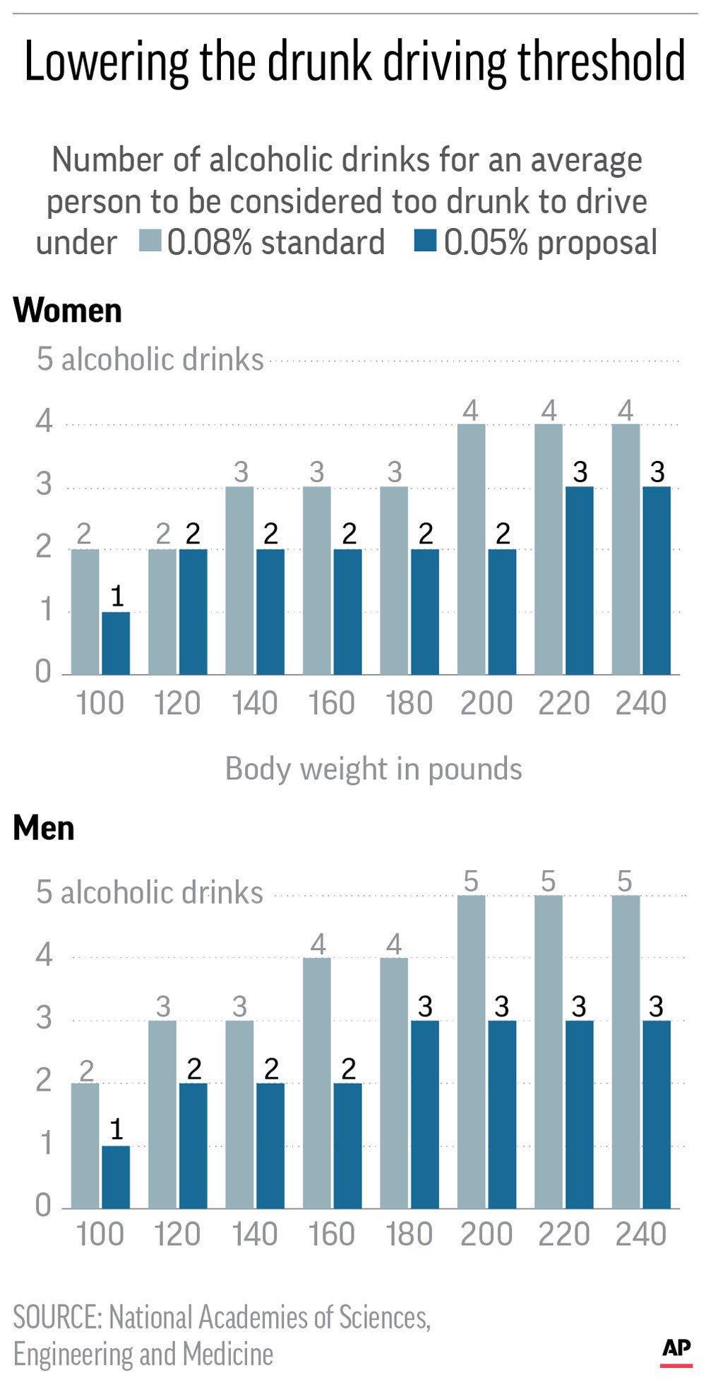 BLOOD ALCOHOL LEVELS