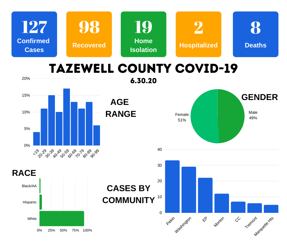 Tazewell County COVID cases June 30