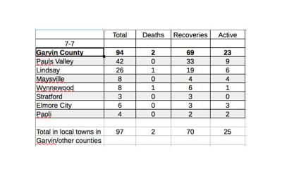County adds second COVID-19 death