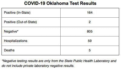 UPDATE: Number of COVID-19 cases up to 164, eight counties see first case