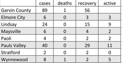 Oklahoma reports 580 new COVID-19 cases, 8 in Garvin County