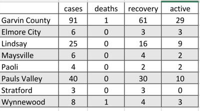 Garvin County adds 2 new cases, 5 recoveries