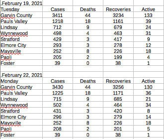 Garvin County Numbers