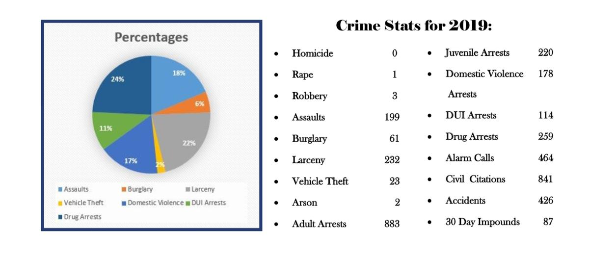2019 Crime Statistics for Payson