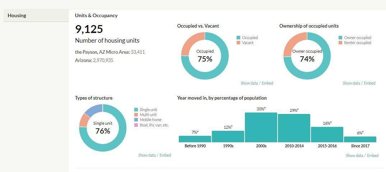 payson housing units chart