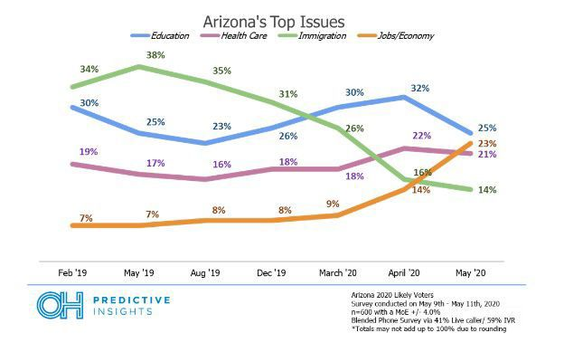 Arizona issues over time