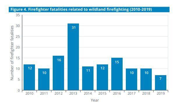 Wildland firefighter deaths