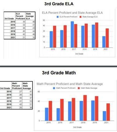 test scores payson