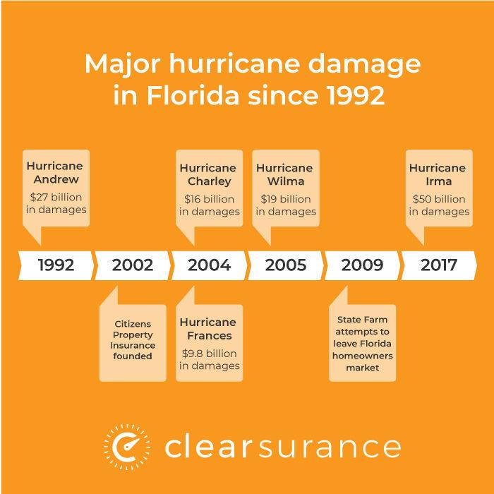 Insurance companies flee Florida