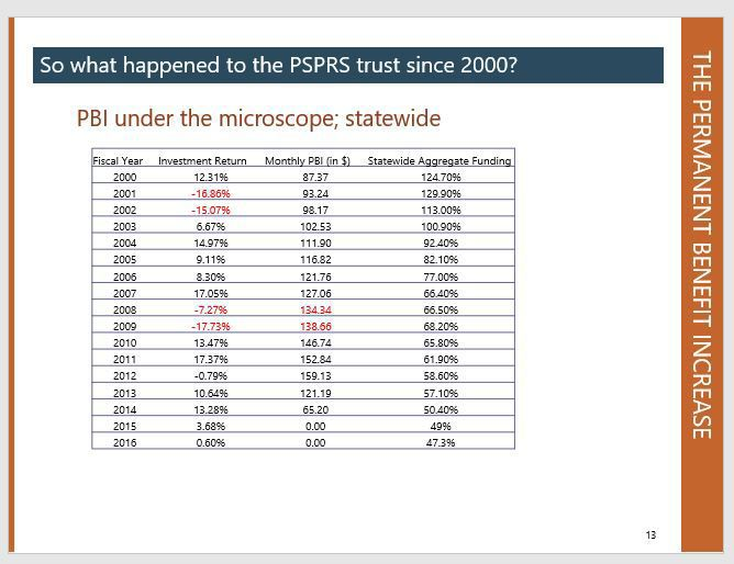 So what happened to the PSPRS trust since 2000?