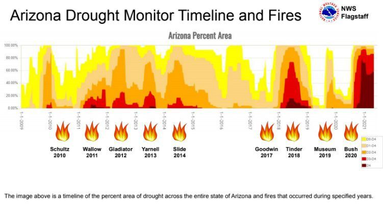 Drought and wildfires