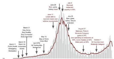 Arizona's COVID-19 Timeline
