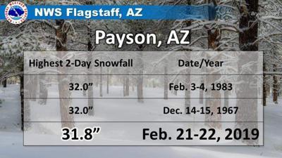 Payson snowfall February 21-22, 2019