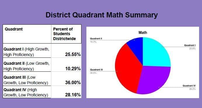Payson Math Scores