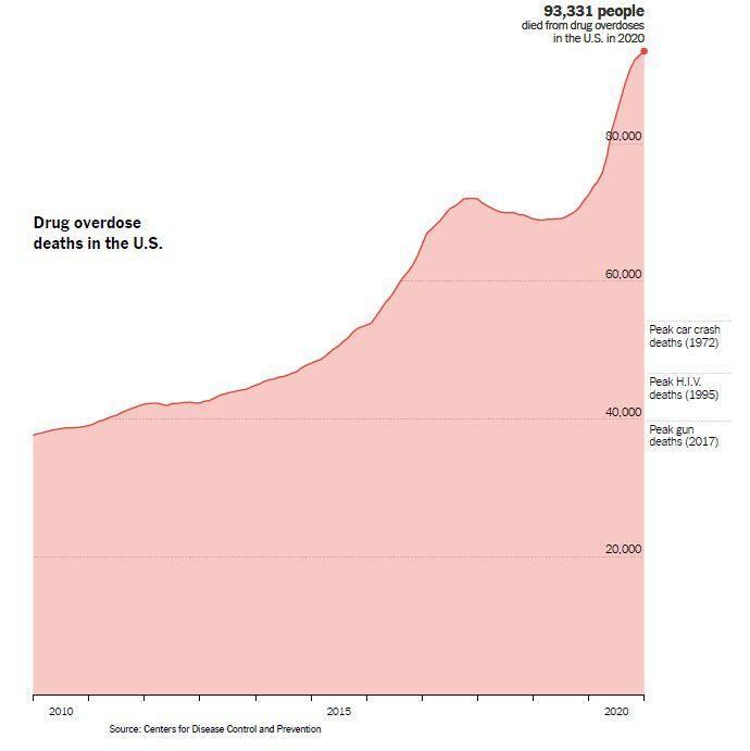 Drug Overdose Deaths in 2020