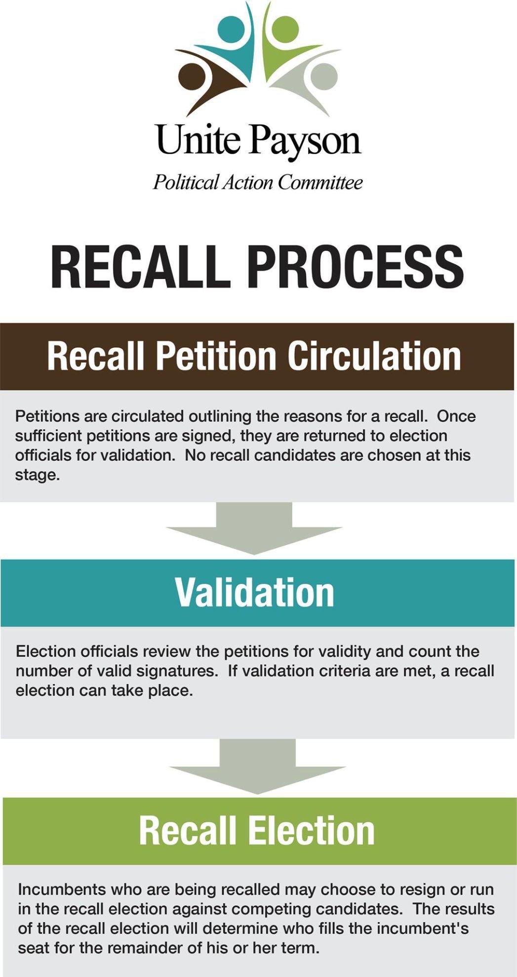 Recall process