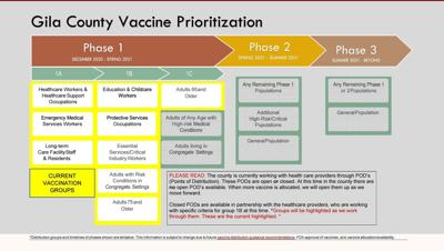 Gila County vaccine prioritization