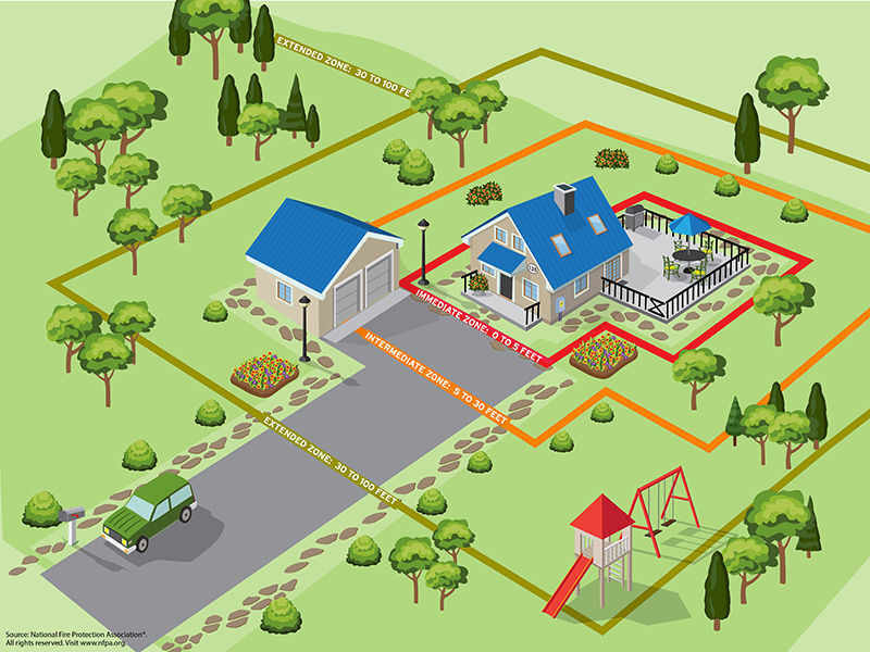 National Fire Protection Association image of firewise property