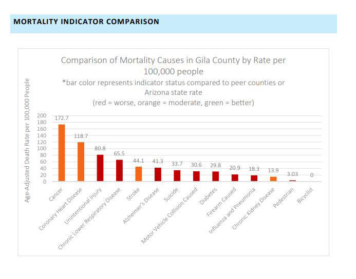 gila county causes of death from health study.jpg