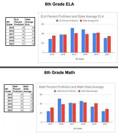 6th grade test scores