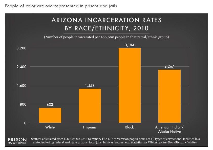 Arizona incarceration rates by race