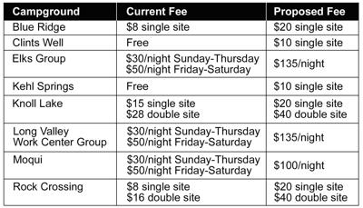 Fee changes