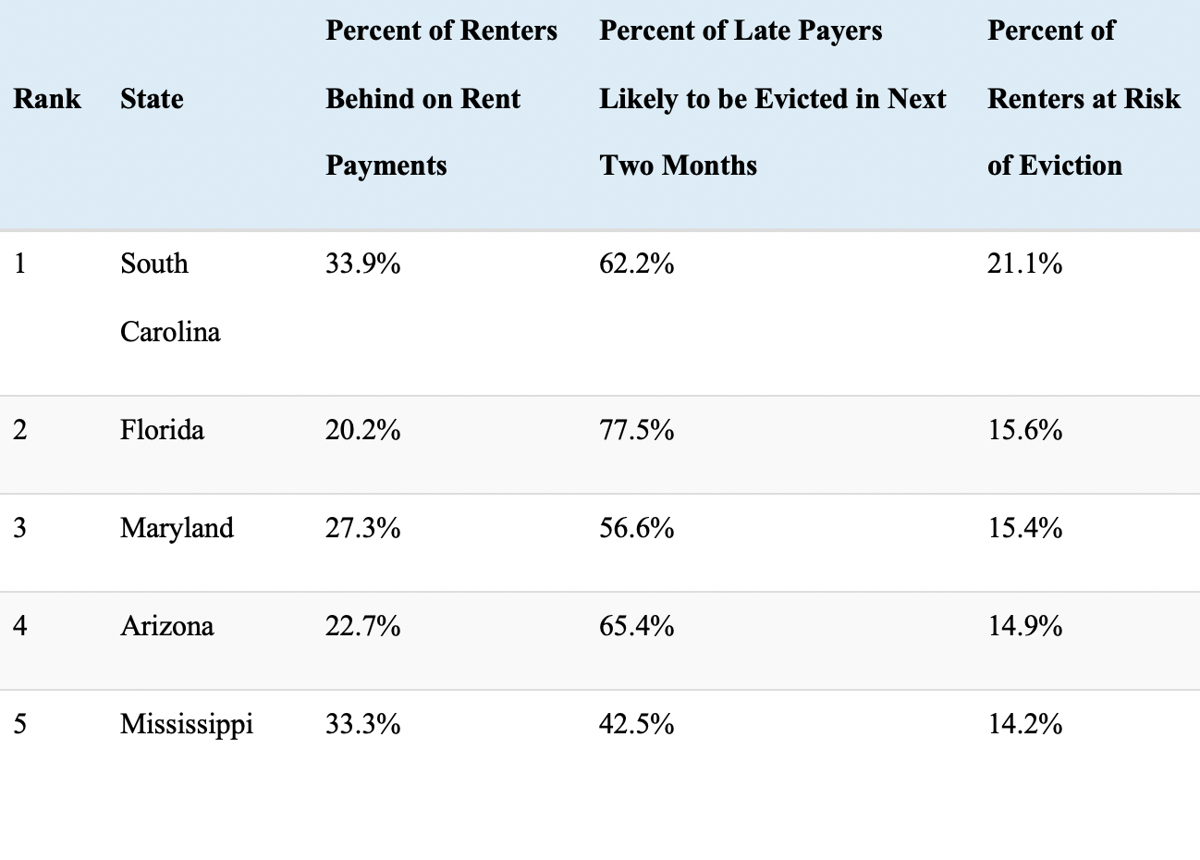 Top five states facing the greatest number of evictions.