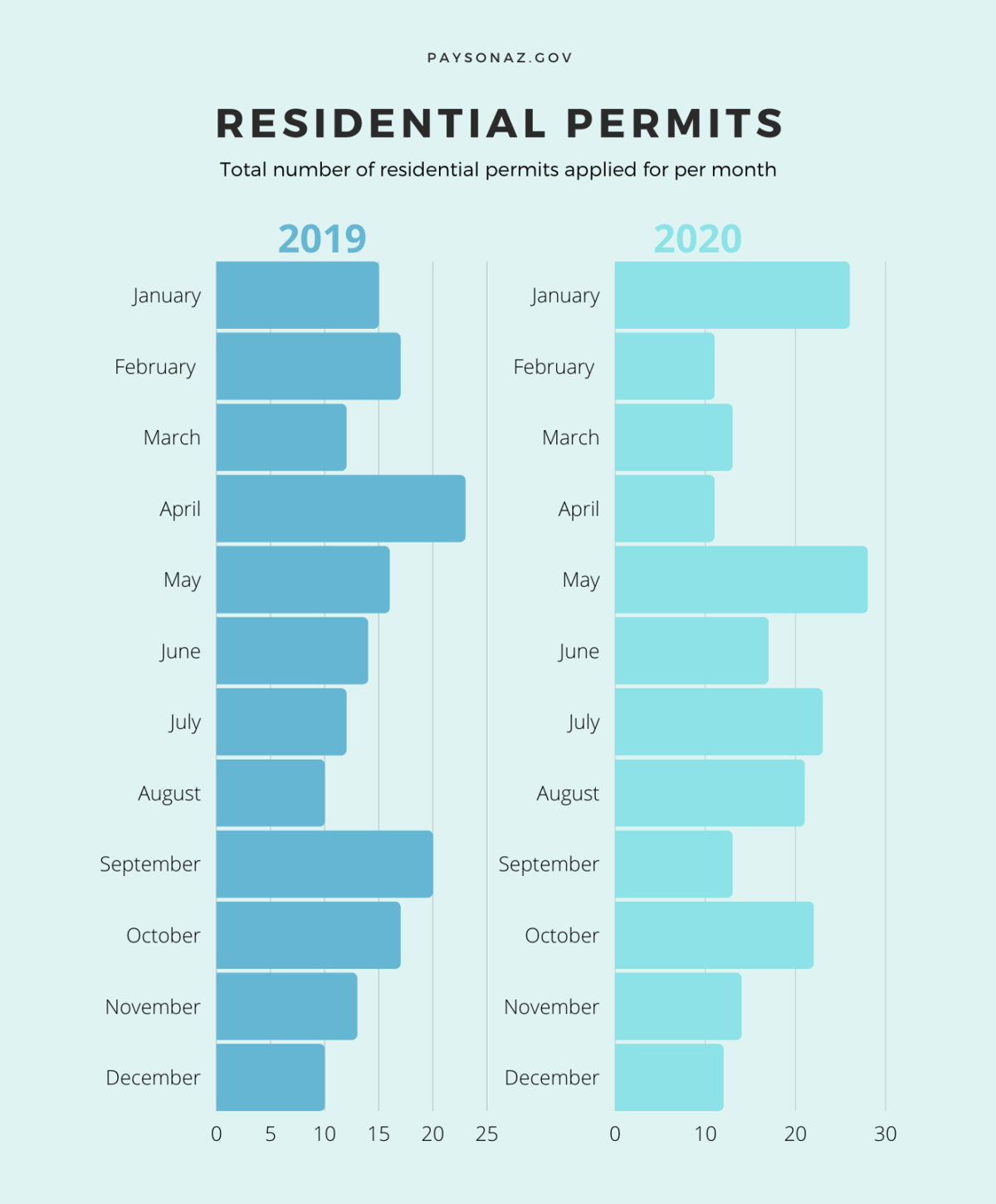 Graphic of residential permits town of Payson 2019 2020