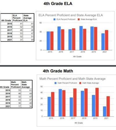 4th grade test scores