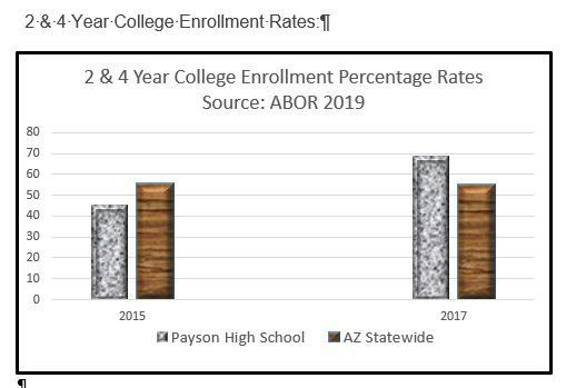 Payson High School College Attendance rates