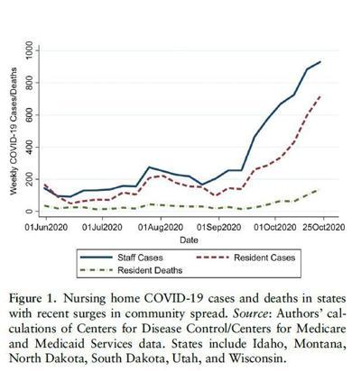Nursing Home Deaths Surge