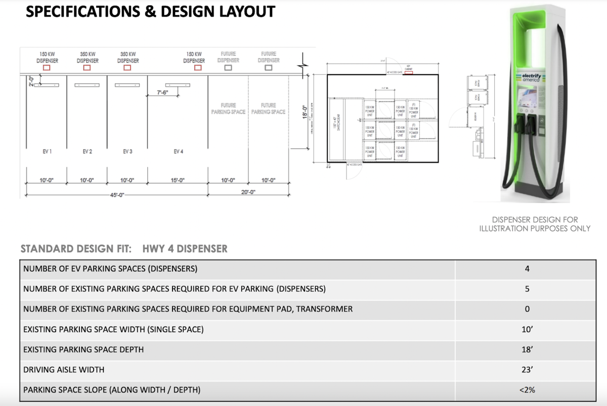 Design specifications for APS charging stations
