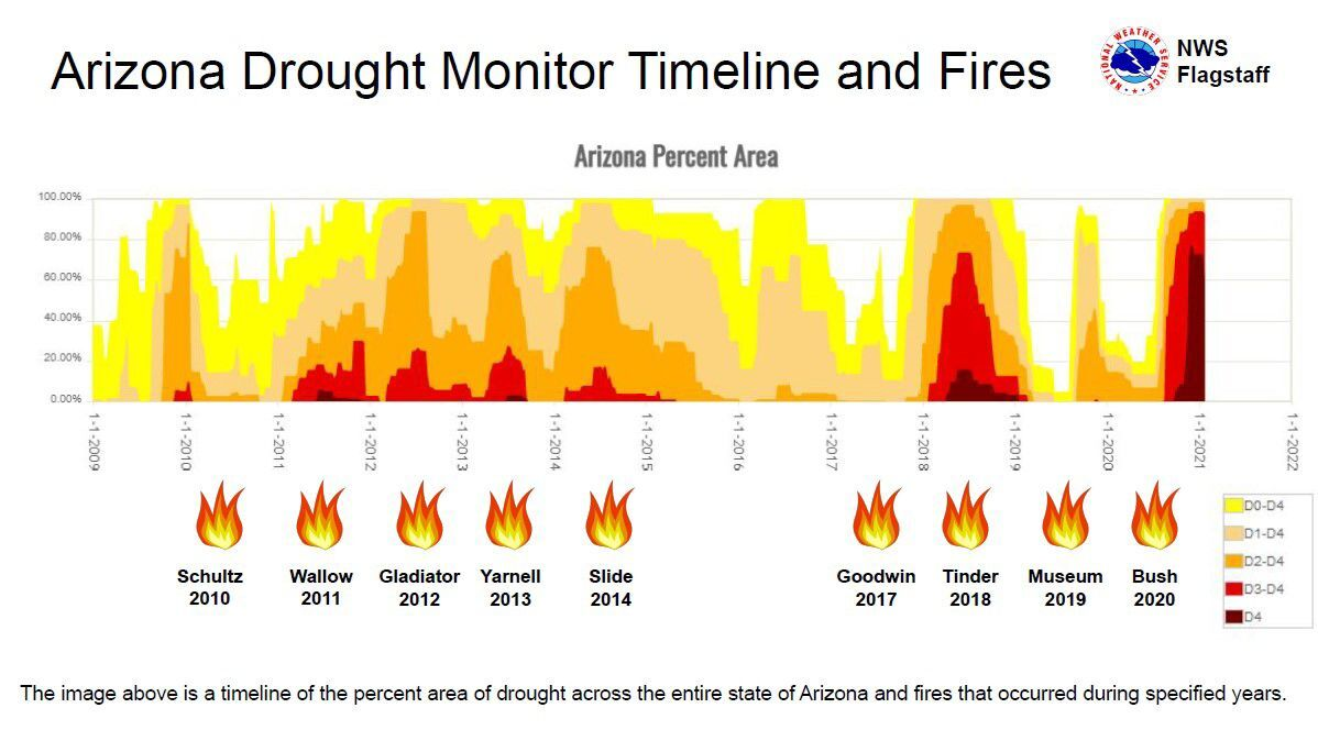 wildfires and drought