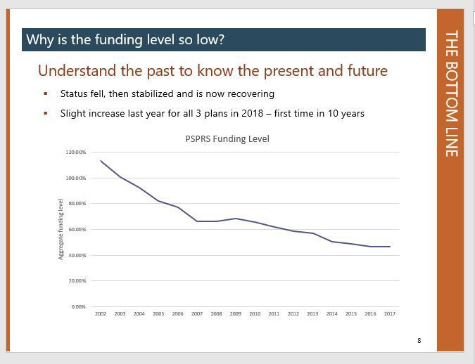 Graph PSPRS funding levels