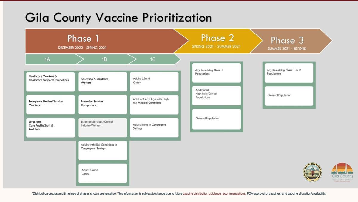 COVID vaccine prioritization