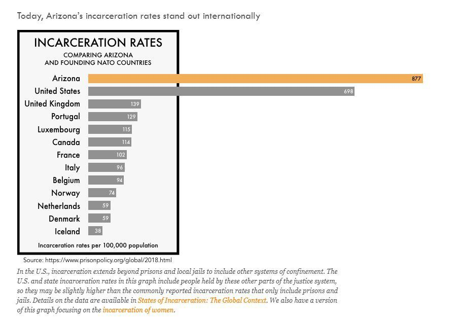 Arizona incarceration rates compared