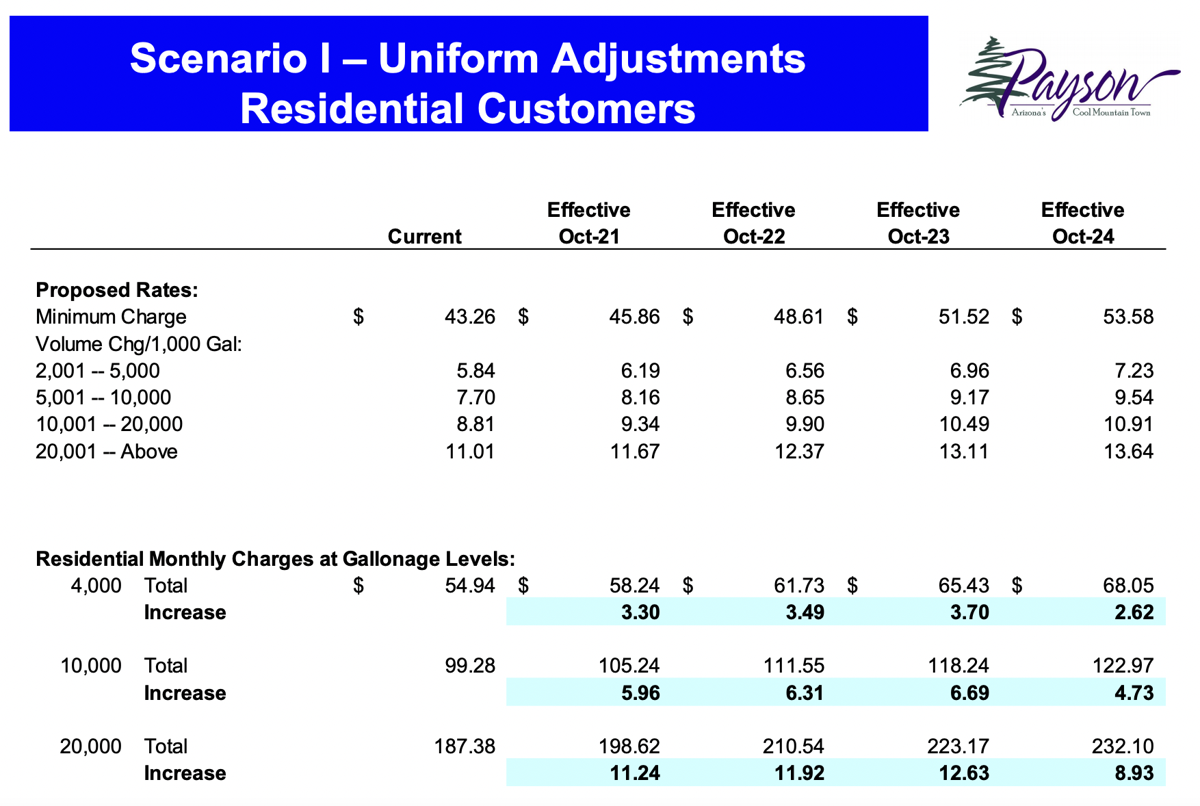 Scenario I of proposed water rate increases