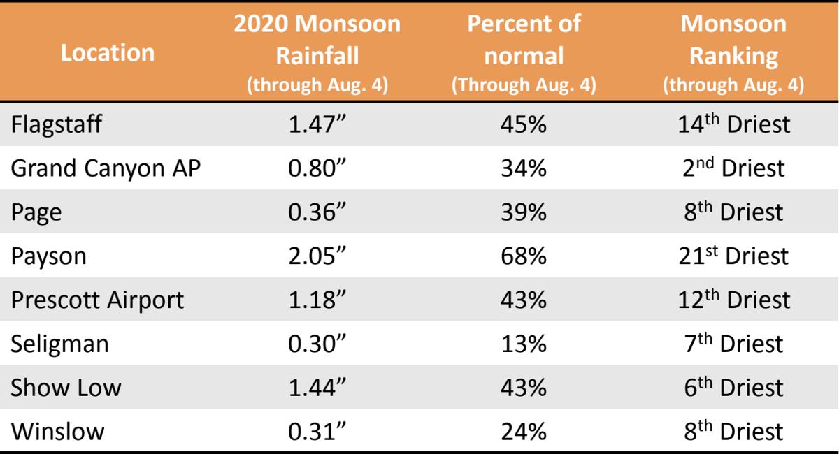 Monsoon rain totals northern arizona aug 2020