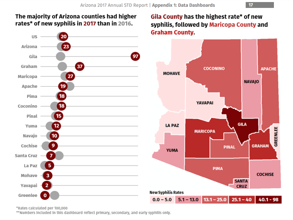 Syphilis rates by county