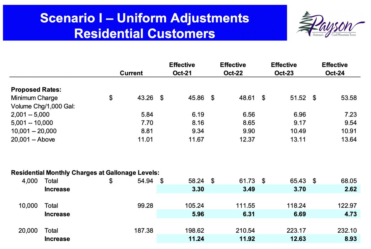 Scenario II - Payson water department rate increase
