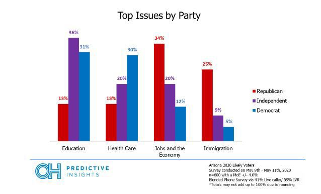 Az election issues by party