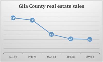 Gila County real estate sales