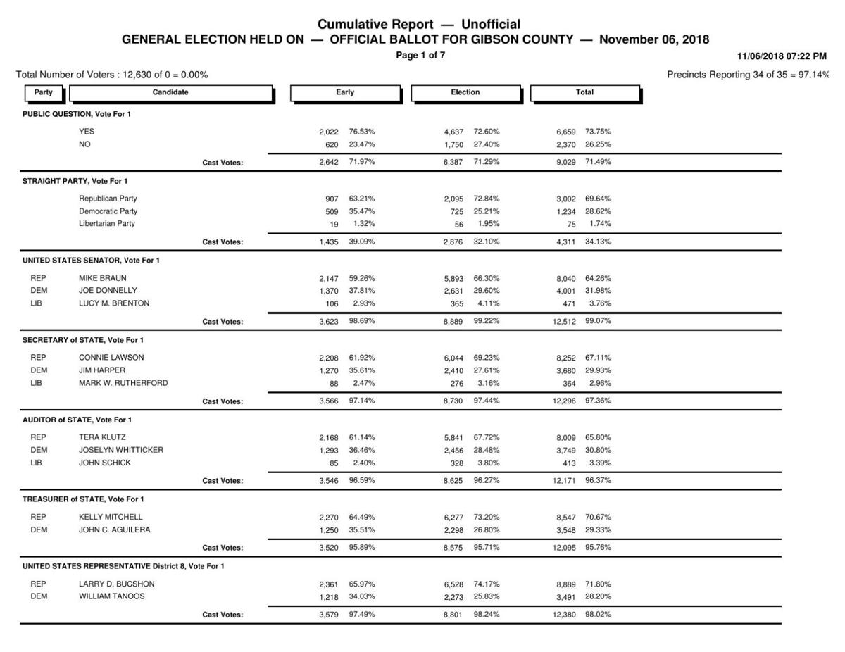 2018 unofficial cumulative general election results