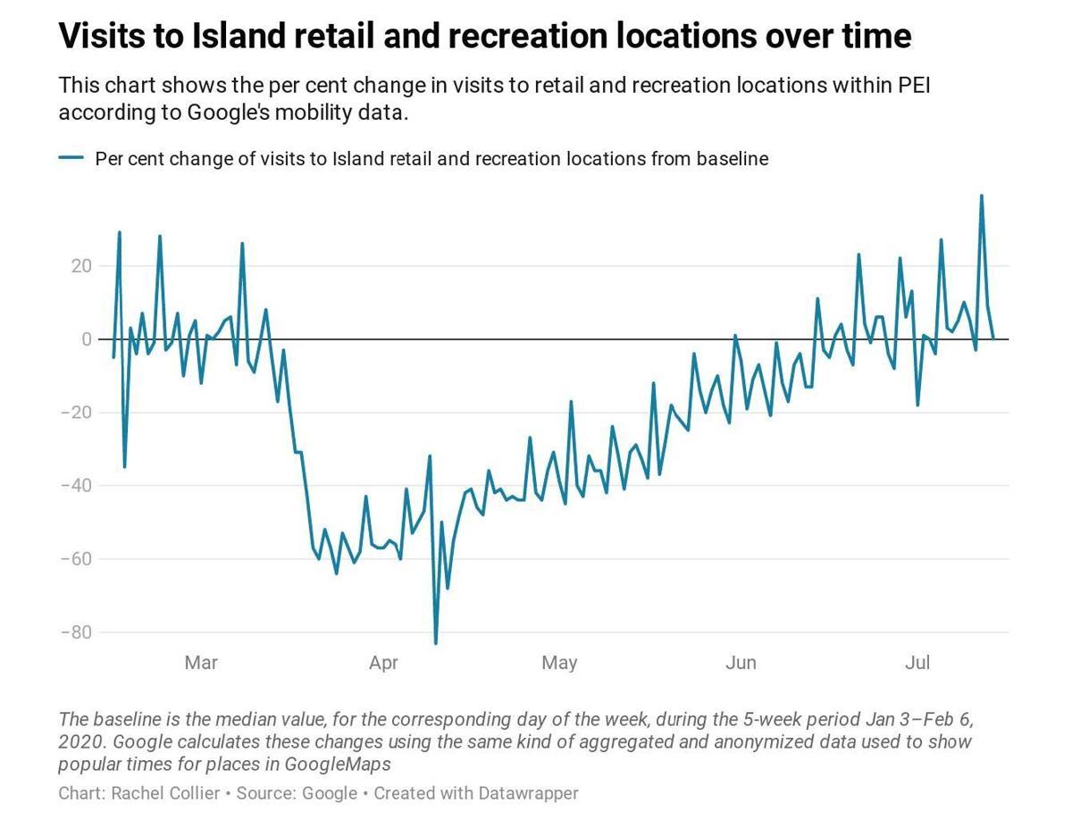 retail chart