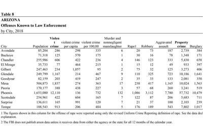 Arizona Crime Statistics